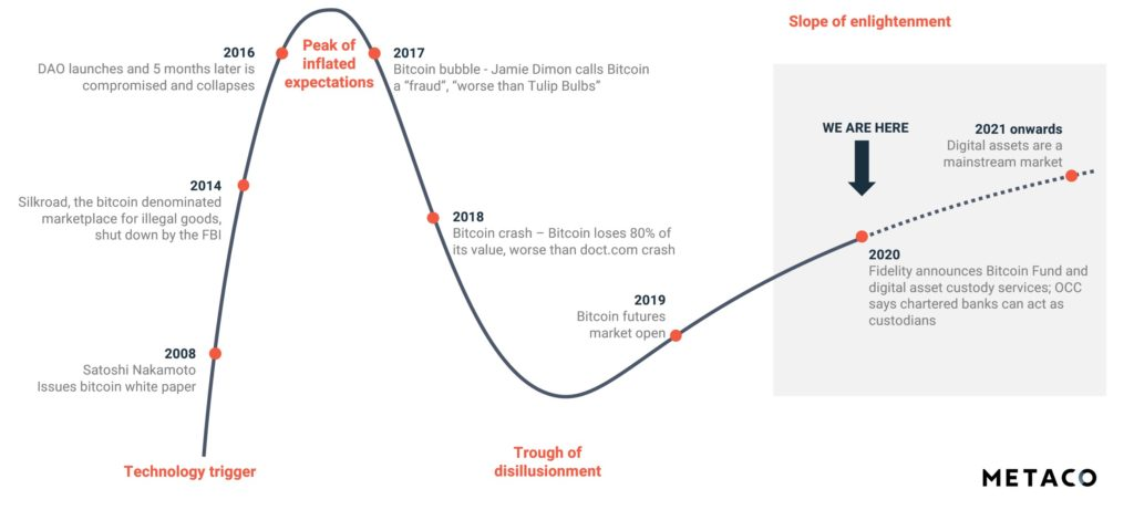Metaco Diagram - Digital Assets Hype Cycle