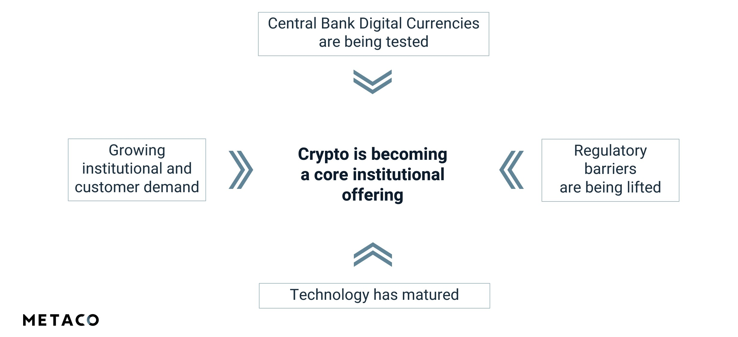 Metaco Diagram - Crypto is becoming a core institutional offering