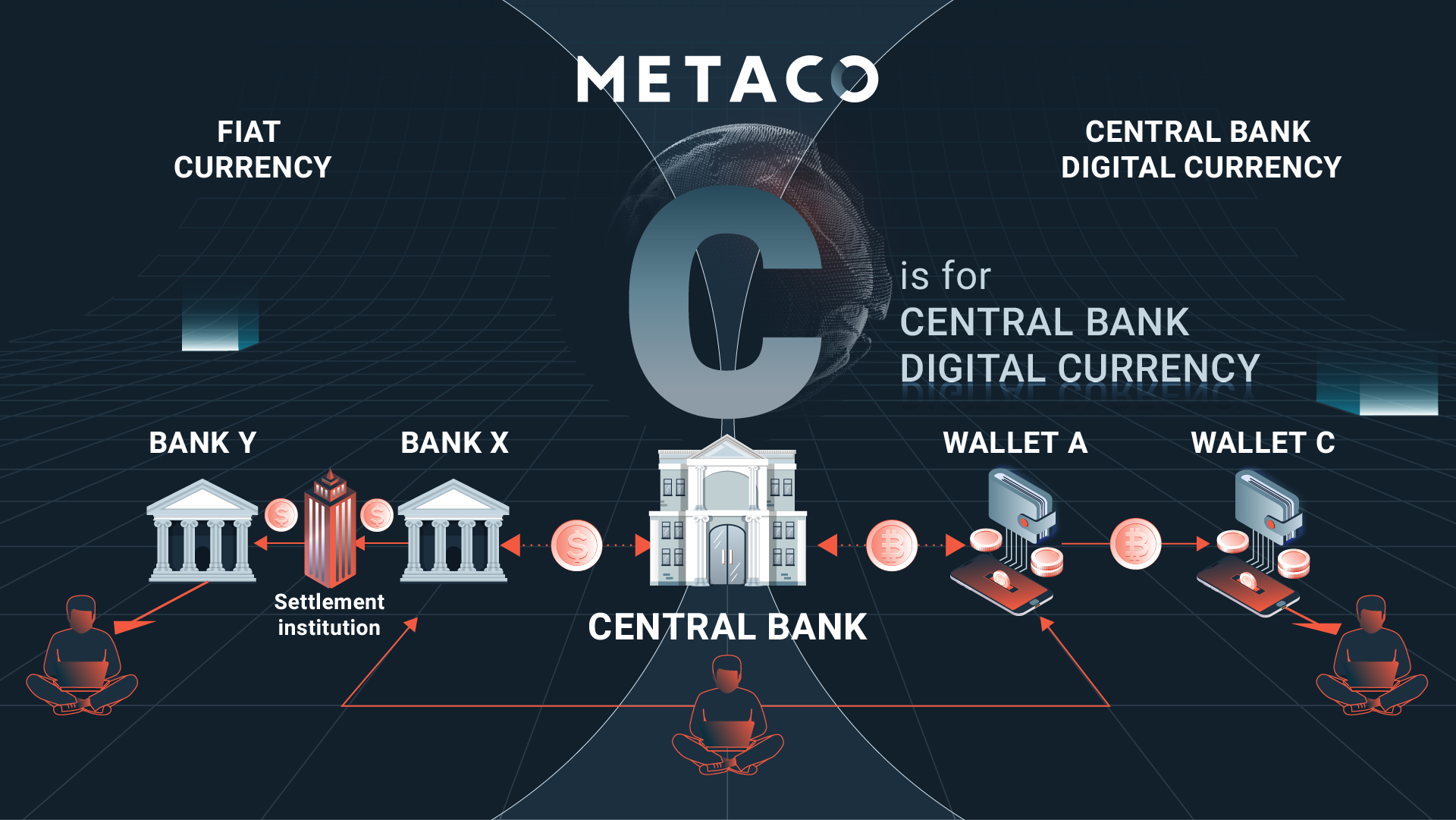 Digital Assets Glossary CBDCs Central Bank Digial Currency