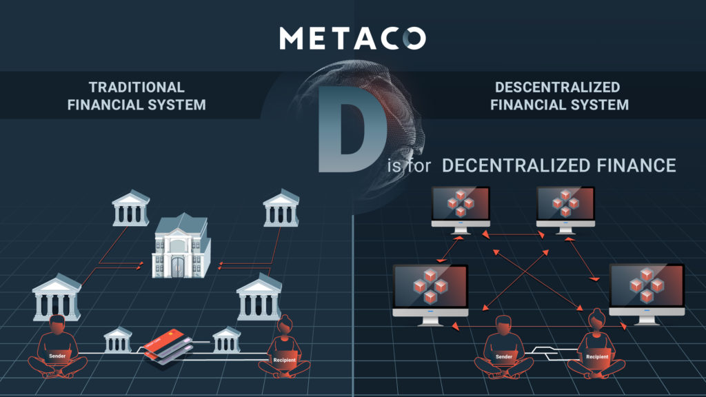 Digital Assets Glossary Decentralized