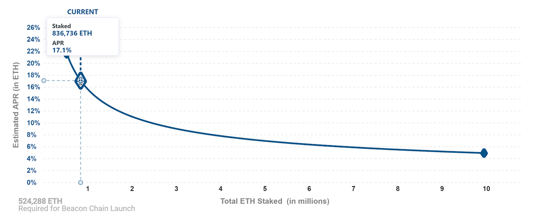 What is Ethereum 2.0 and staking