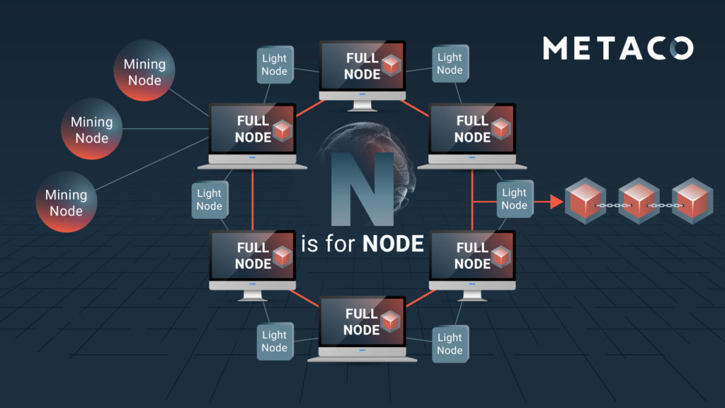 AtoZ-Definitions-N-Node-Digital Assets Glossary