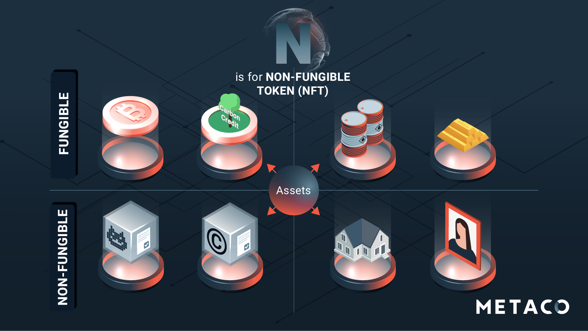 Non-fungible tokens NFT-AtoZ-Digital Assets Glossary-Definitions-18