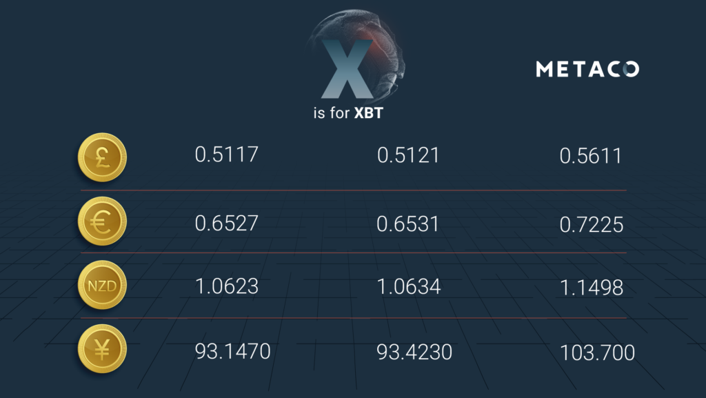 AtoZ-Digital Assets Glossary-Definitions-XBT